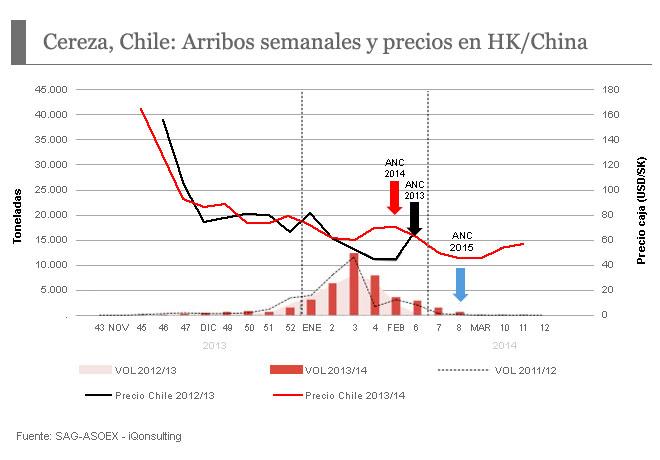 Cereza Chile: Arribo semanales y precios en HK/China