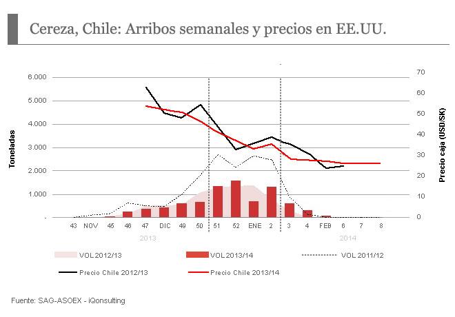 Cereza Chile: Arribo semanales y precios en EE.UU.